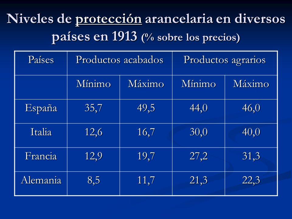 Niveles de protección arancelaria en diversos países en 1913 (% sobre los precios)