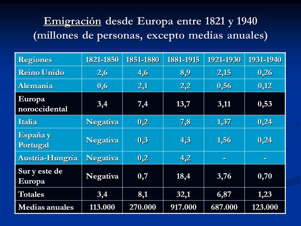 Emigración desde Europa entre 1821 y 1940 (millones de personas, excepto medias anuales)
