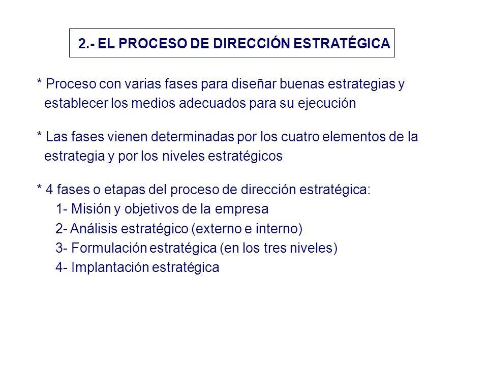 2.- EL PROCESO DE DIRECCIÓN ESTRATÉGICA