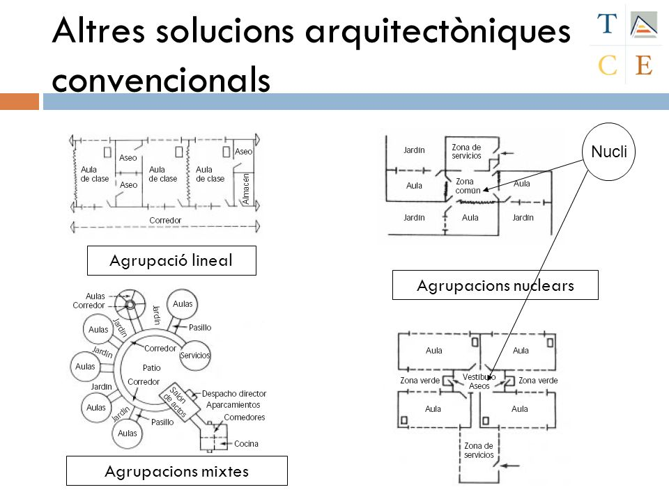 Altres solucions arquitectòniques convencionals