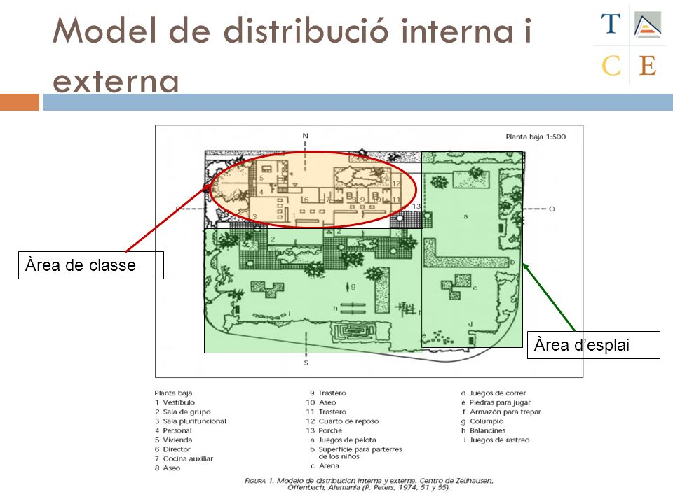 Model de distribució interna i externa