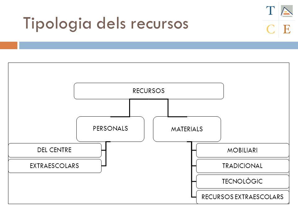 Tipologia dels recursos