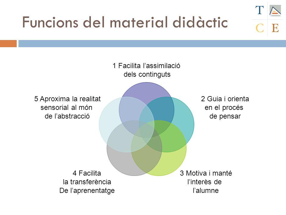 Funcions del material didàctic