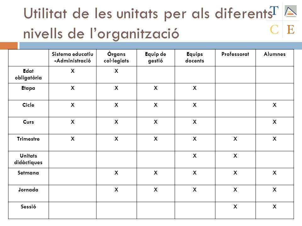 Utilitat de les unitats per als diferents nivells de l'organització