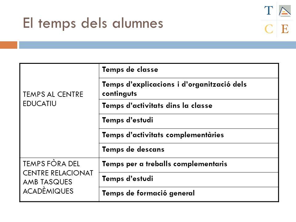 El temps dels alumnes TEMPS AL CENTRE EDUCATIU Temps de classe