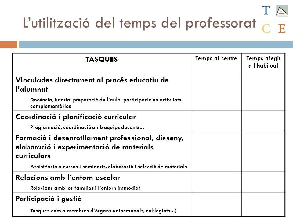 L'utilització del temps del professorat