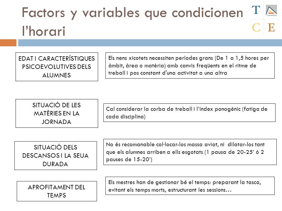Factors y variables que condicionen l'horari