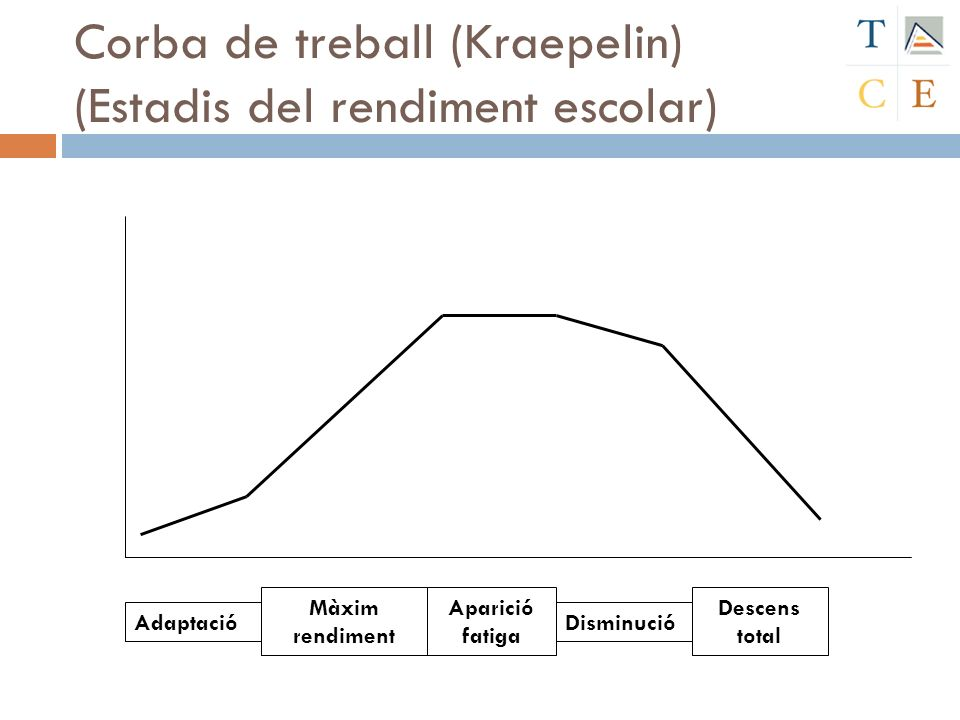 Corba de treball (Kraepelin) (Estadis del rendiment escolar)