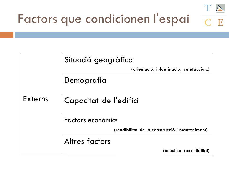 Factors que condicionen l espai