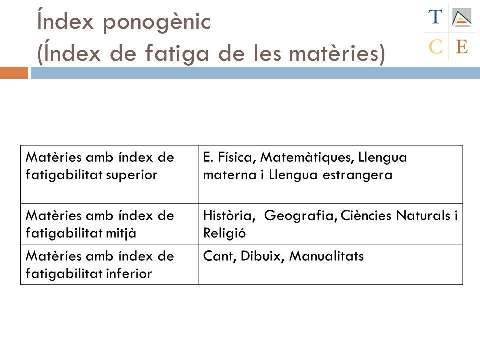 Índex ponogènic (Índex de fatiga de les matèries)