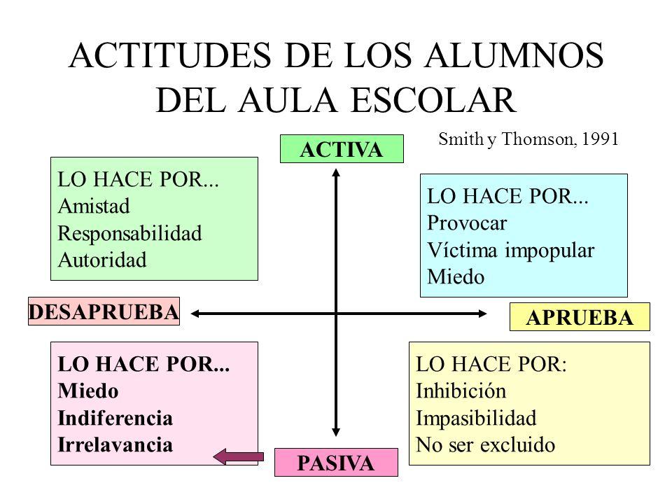 ACTITUDES DE LOS ALUMNOS DEL AULA ESCOLAR