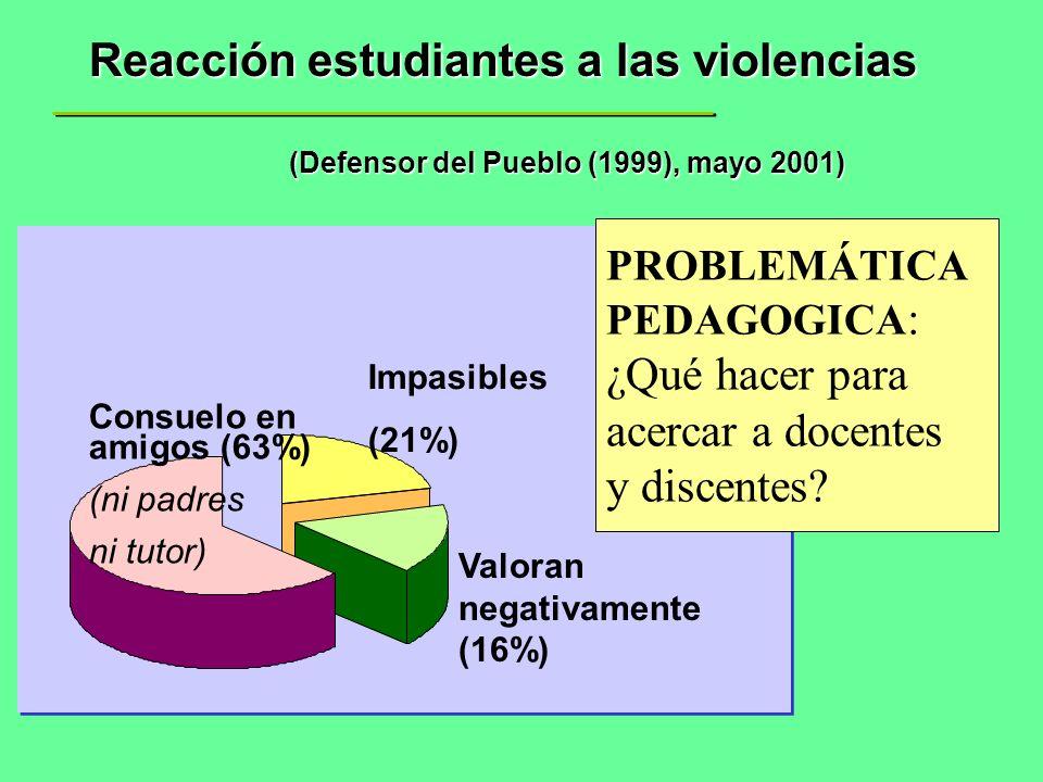 Reacción estudiantes a las violencias