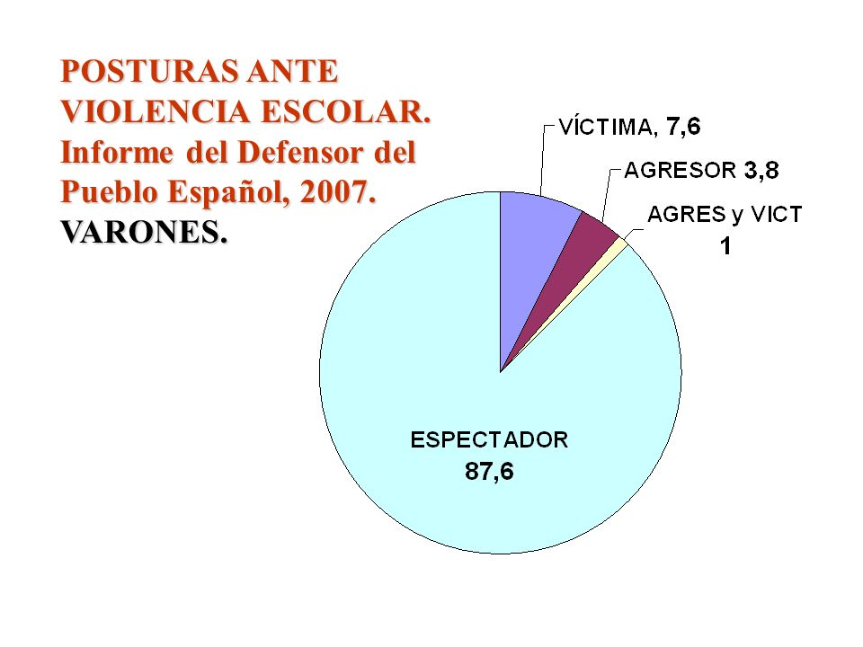POSTURAS ANTE VIOLENCIA ESCOLAR. Informe del Defensor del Pueblo Español, 2007. VARONES.