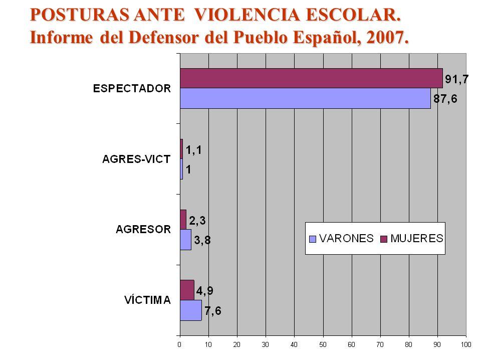 POSTURAS ANTE VIOLENCIA ESCOLAR