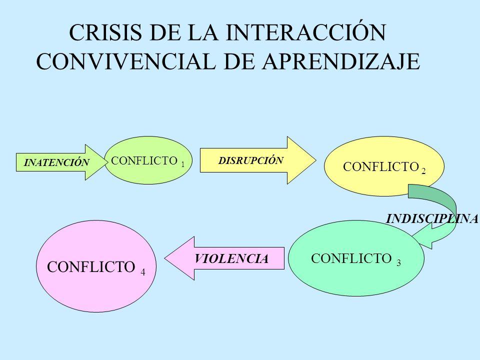 CRISIS DE LA INTERACCIÓN CONVIVENCIAL DE APRENDIZAJE