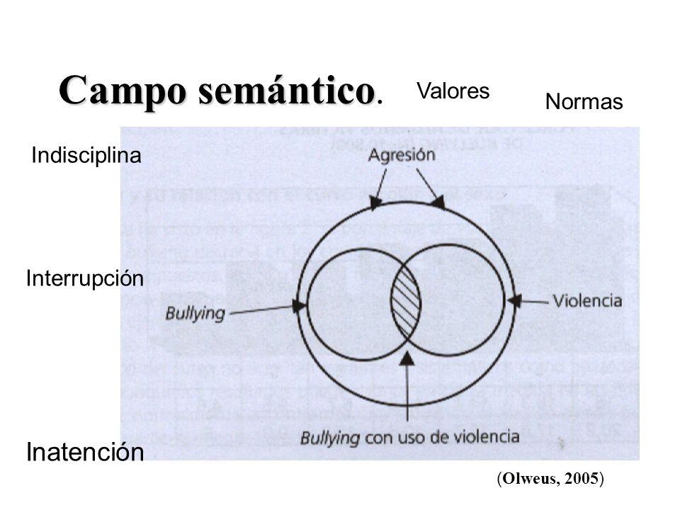Campo semántico. Inatención Valores Normas Indisciplina Interrupción