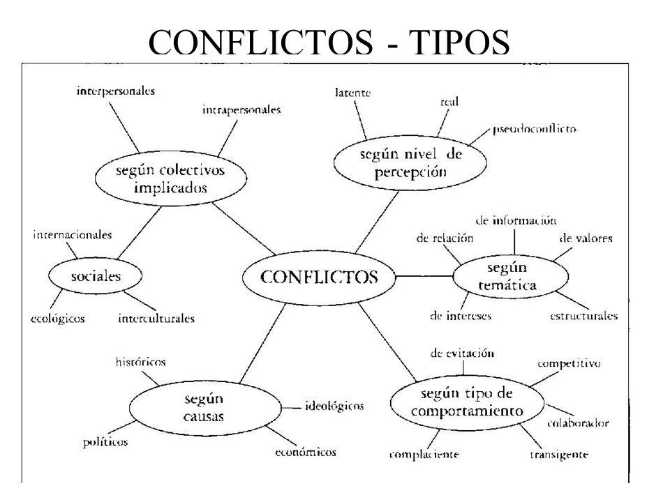 CONFLICTOS - TIPOS
