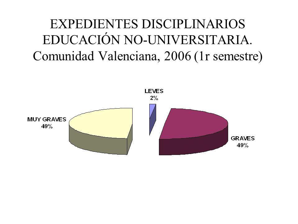 EXPEDIENTES DISCIPLINARIOS EDUCACIÓN NO-UNIVERSITARIA