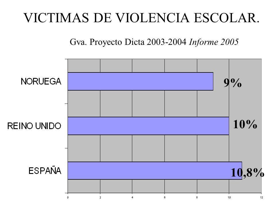VICTIMAS DE VIOLENCIA ESCOLAR.