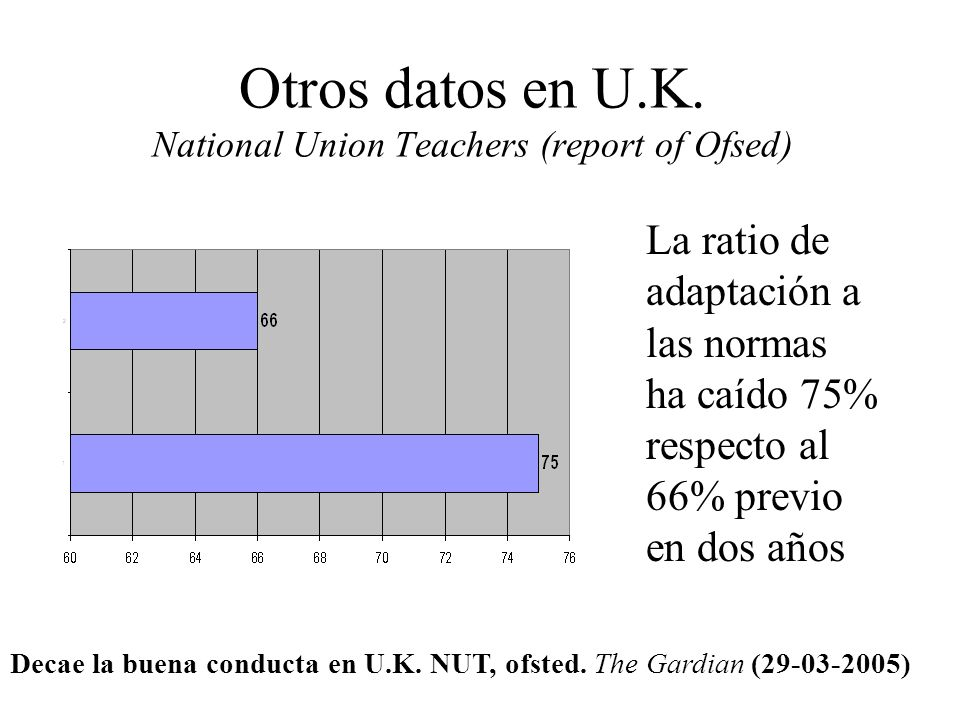 Otros datos en U.K. National Union Teachers (report of Ofsed)