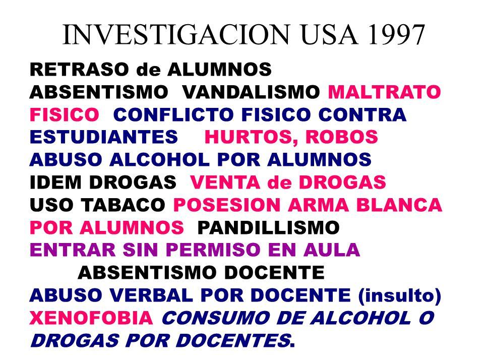 INVESTIGACION USA 1997 RETRASO de ALUMNOS ABSENTISMO VANDALISMO MALTRATO FISICO CONFLICTO FISICO CONTRA ESTUDIANTES HURTOS, ROBOS.
