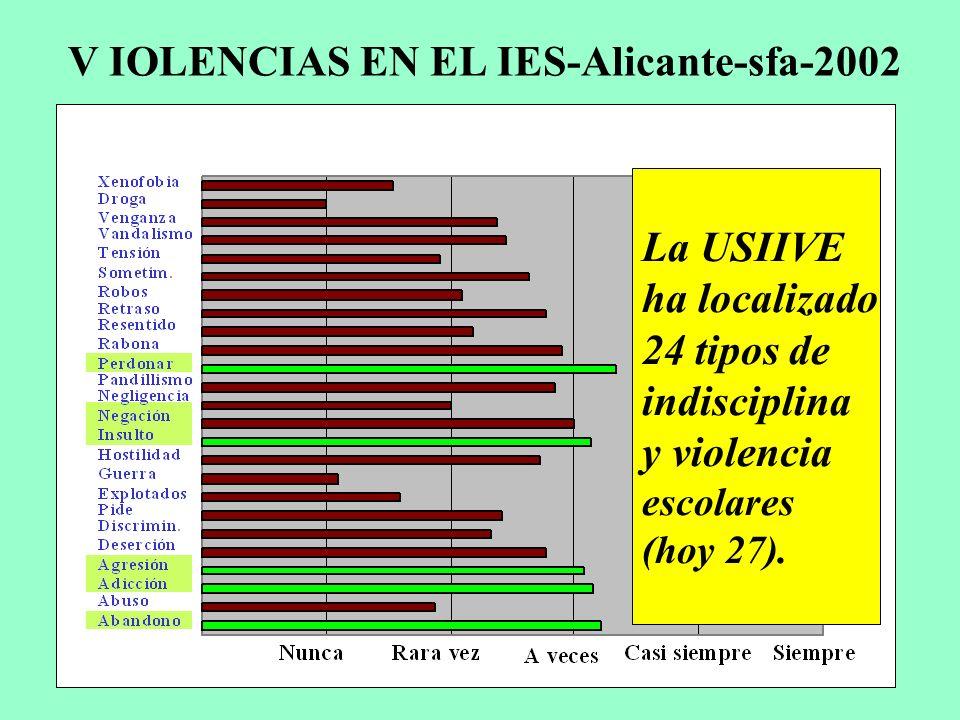V IOLENCIAS EN EL IES-Alicante-sfa-2002