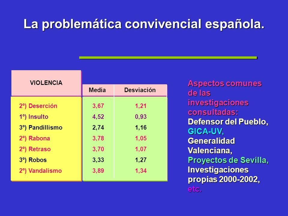 La problemática convivencial española.