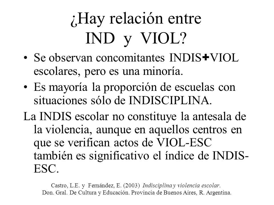 ¿Hay relación entre IND y VIOL
