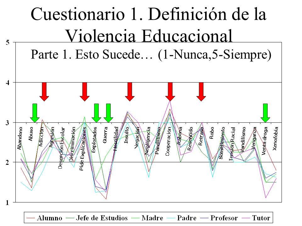 Cuestionario 1. Definición de la Violencia Educacional