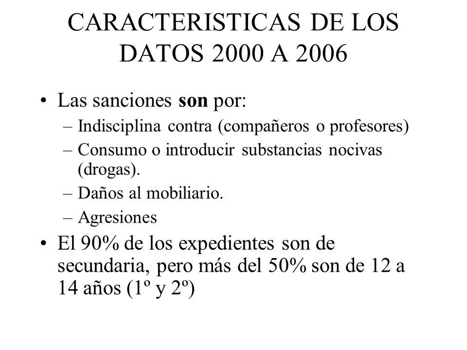 CARACTERISTICAS DE LOS DATOS 2000 A 2006