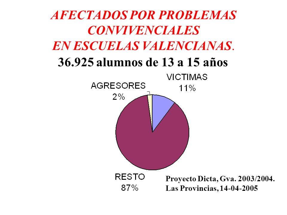 AFECTADOS POR PROBLEMAS CONVIVENCIALES EN ESCUELAS VALENCIANAS.