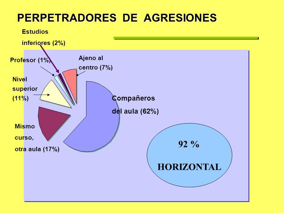 PERPETRADORES DE AGRESIONES
