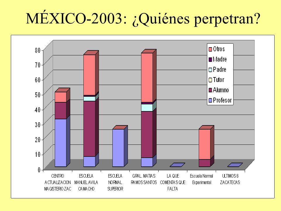 MÉXICO-2003: ¿Quiénes perpetran