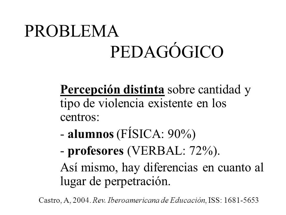 Castro, A, 2004. Rev. Iberoamericana de Educación, ISS: 1681-5653