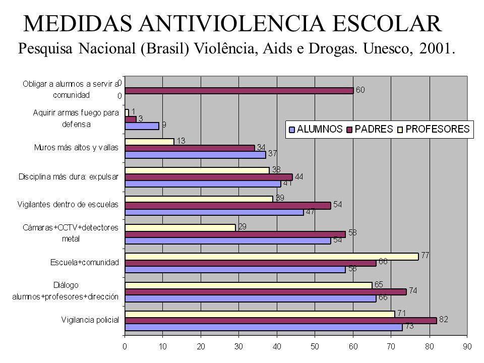 MEDIDAS ANTIVIOLENCIA ESCOLAR
