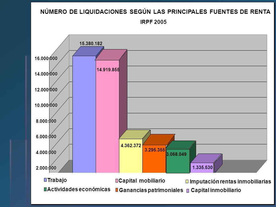 NÚMERO DE LIQUIDACIONES SEGÚN LAS PRINCIPALES FUENTES DE RENTA
