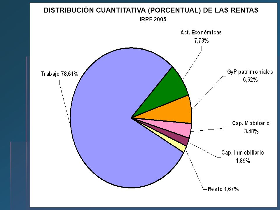 DISTRIBUCIÓN CUANTITATIVA (PORCENTUAL) DE LAS RENTAS