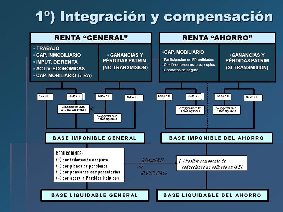 1º) Integración y compensación