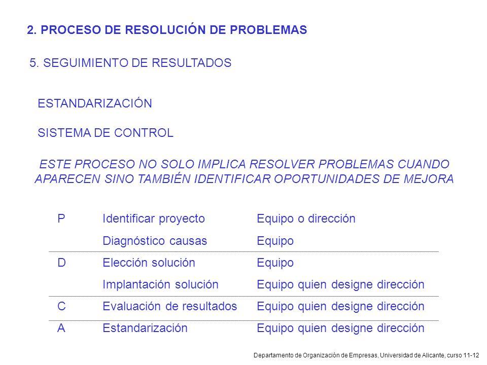 2. PROCESO DE RESOLUCIÓN DE PROBLEMAS