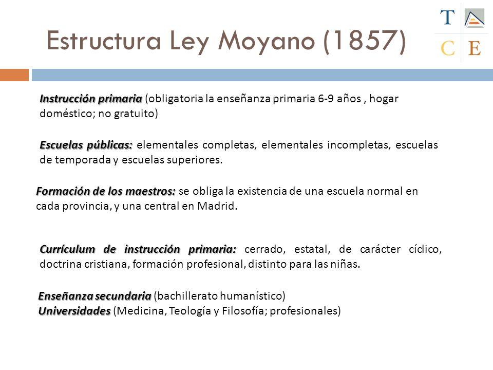 Estructura Ley Moyano (1857)