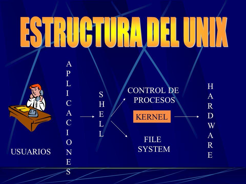 ESTRUCTURA DEL UNIX APLICACIONES HARDWARE CONTROL DE SHELL PROCESOS