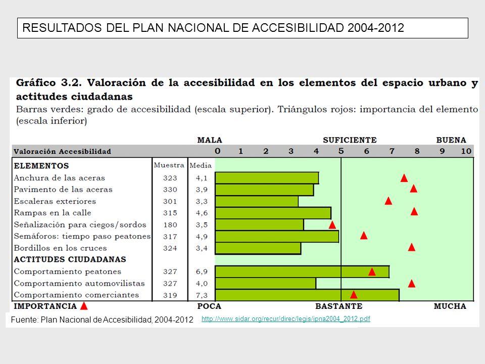 RESULTADOS DEL PLAN NACIONAL DE ACCESIBILIDAD 2004-2012