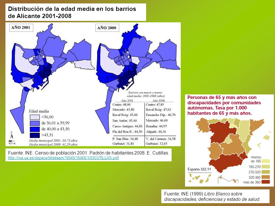 Distribución de la edad media en los barrios de Alicante 2001-2008