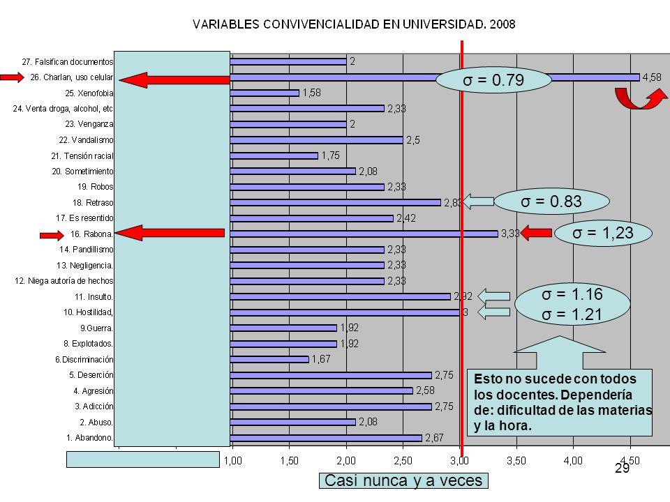 σ = 0.79 σ = 0.83 σ = 1,23 σ = 1.16 σ = 1.21 Casi nunca y a veces