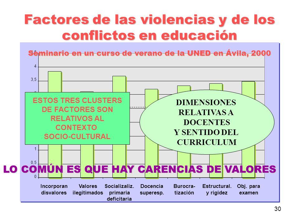 Factores de las violencias y de los conflictos en educación
