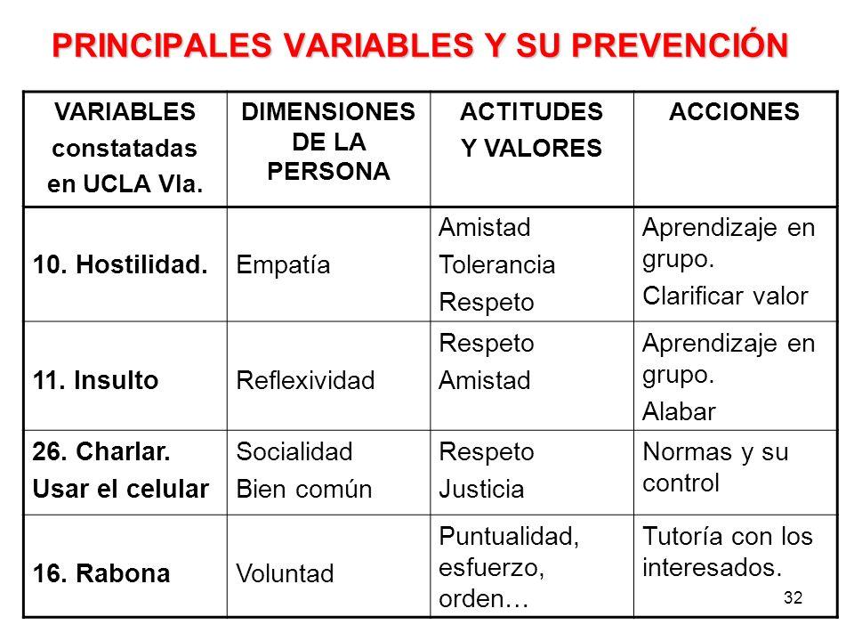 PRINCIPALES VARIABLES Y SU PREVENCIÓN