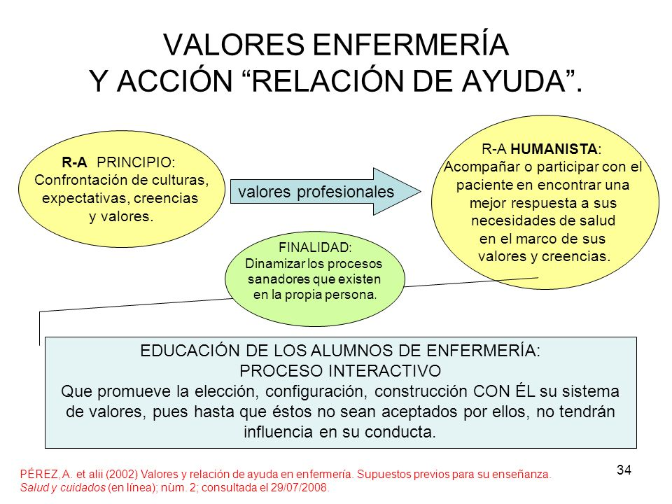 VALORES ENFERMERÍA Y ACCIÓN RELACIÓN DE AYUDA .