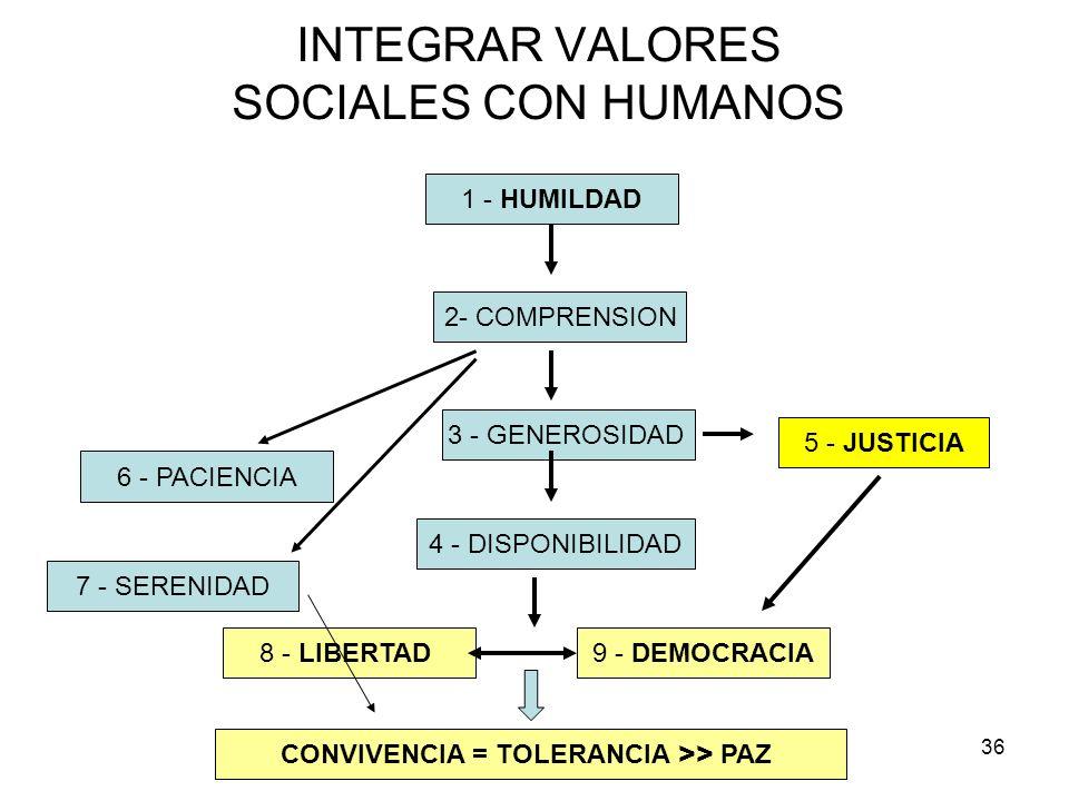 INTEGRAR VALORES SOCIALES CON HUMANOS