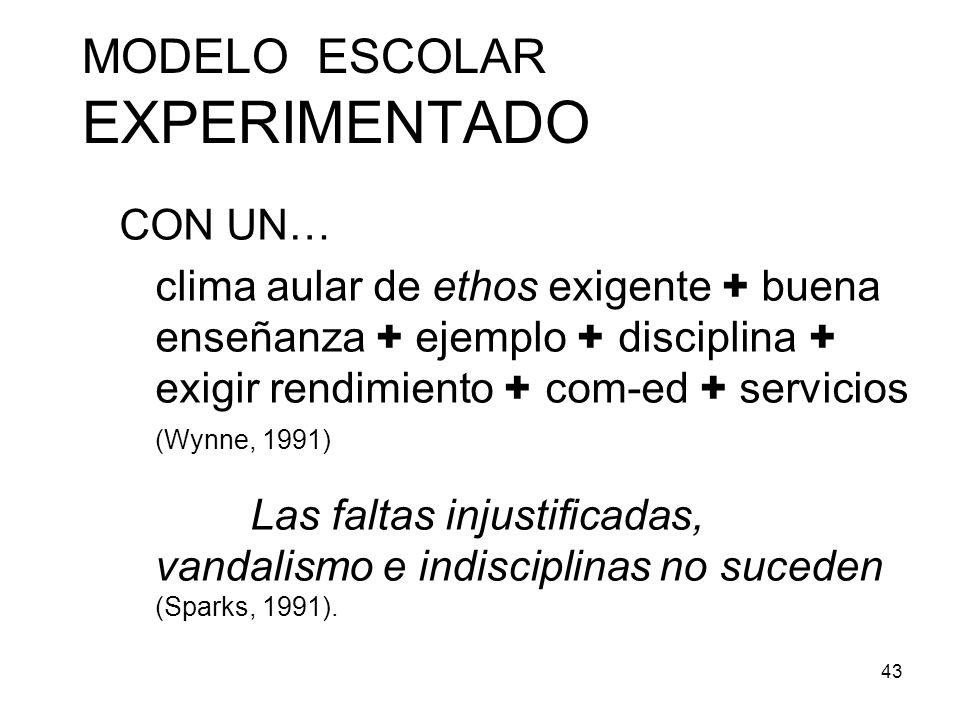 MODELO ESCOLAR EXPERIMENTADO
