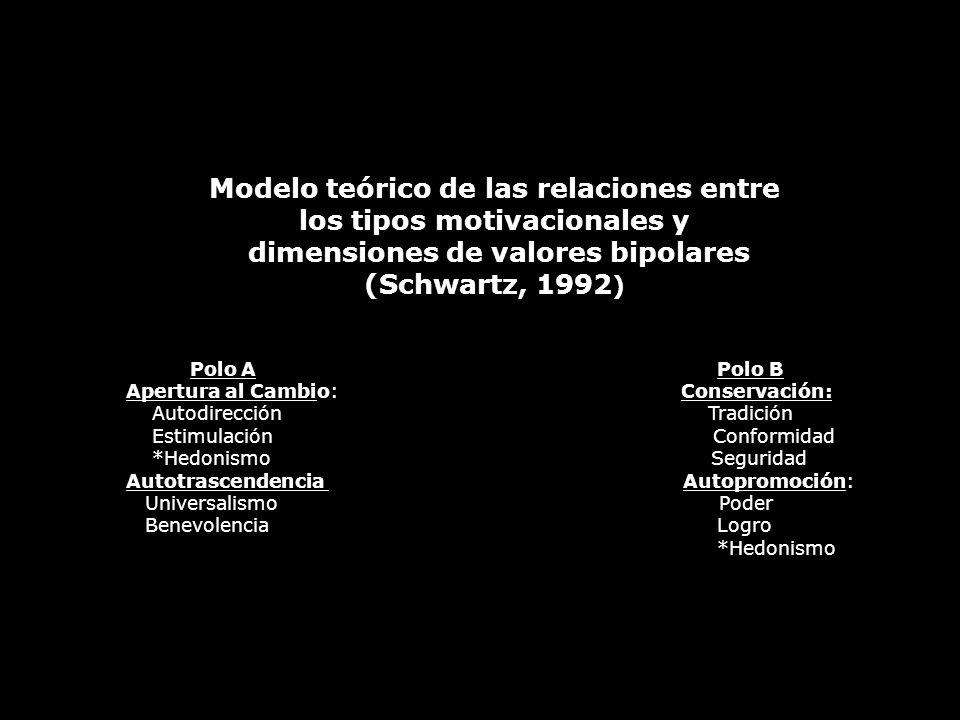 Modelo teórico de las relaciones entre los tipos motivacionales y